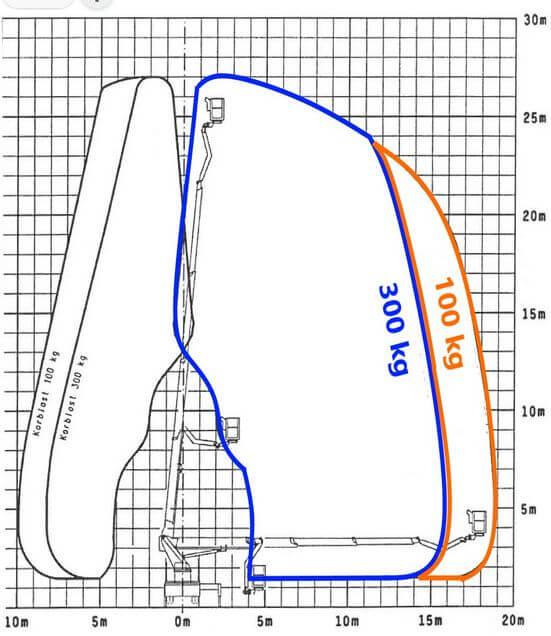 Wykres techniczny podnośnika